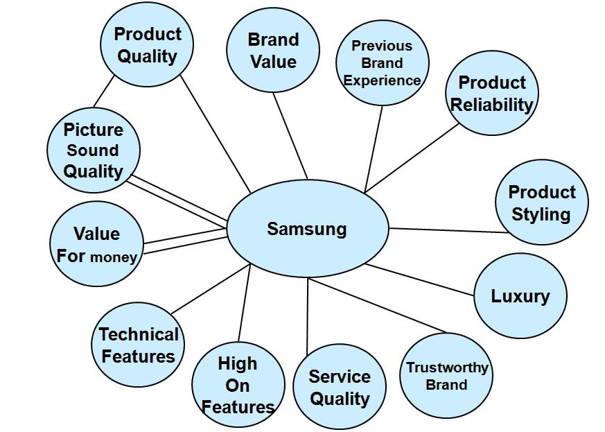 Brand concept map for Samsung